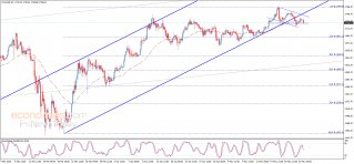 Gold price tests the support – Analysis - 25-05-2020