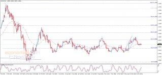 The EURUSD within tight track – Analysis - 26-05-2020