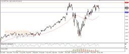 Microsoft reverses higher - Analysis - 28-05-2020