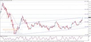 تحليل الإغلاق لليورو مقابل الدولار 28-05-2020
