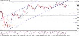 الذهب ينتظر الاختراق – تحليل - 29-05-2020
