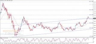 تحليل الإغلاق لليورو مقابل الدولار 29-05-2020