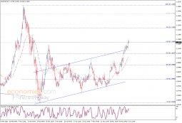 تحليل الإغلاق لليورو مقابل الدولار 02-06-2020