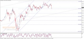 الذهب يختبر الدعم – تحليل - 04-06-2020