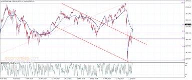 المؤشر الأوروبي يتجاوز حاجز مهم-تحليل - 4-6-2020