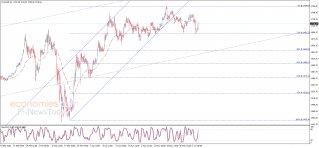 تحليل الإغلاق للذهب 04-06-2020