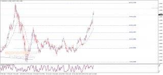 تحديث منتصف اليوم لليورو مقابل الدولار 05-06-2020