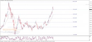 End of day analysis for the EURUSD 05-06-2020