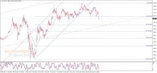 تحليل الإغلاق للذهب 05-06-2020