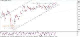 تحليل الإغلاق للذهب 30-06-2020