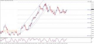 تحديث منتصف اليوم لليورو مقابل الدولار 02-07-2020
