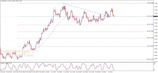 The EURUSD under the negative pressure – Analysis - 10-07-2020