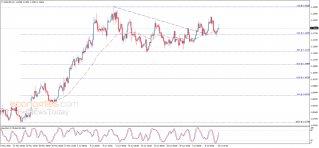 تحليل الإغلاق لليورو مقابل الدولار 10-07-2020