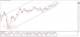 تحليل الإغلاق للذهب 10-07-2020