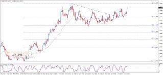 تحليل الإغلاق لليورو مقابل الدولار 13-07-2020
