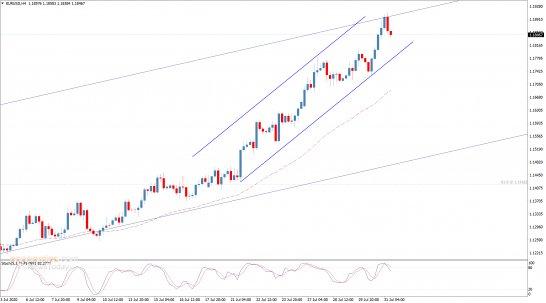 تحديث منتصف اليوم لليورو مقابل الدولار 31-07-2020