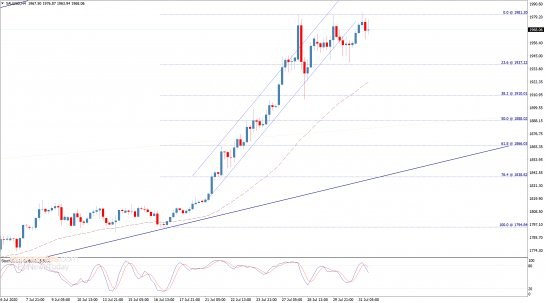 End of day analysi for Gold 31-07-2020