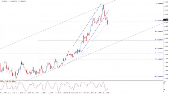End of day analysis for the EURUSD 03-08-2020