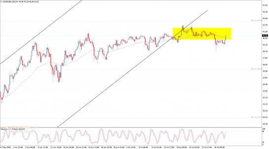 End of day analysis for Crude oil 03-08-2020