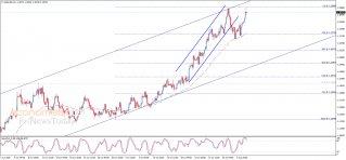 تحليل الإغلاق لليورو مقابل الدولار 05-08-2020