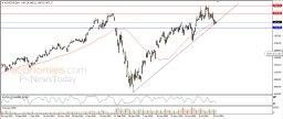 Google leans on main upward trend line - Analysis - 06-08-2020