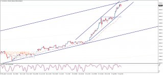 Midday update for Gold 07-08-2020