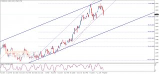 Update: The EURUSD reaches the second target