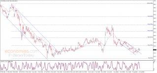 تحديث منتصف اليوم لأسعار الذرة 12-08-2020