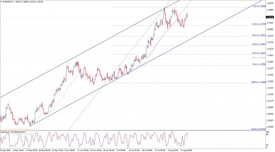 End of day analysis for the EURUSD 13-08-2020