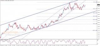 تحليل الإغلاق لليورو مقابل الدولار 14-08-2020