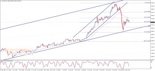 End of day analysi for Gold 14-08-2020