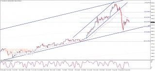 تحليل الإغلاق للذهب 14-08-2020