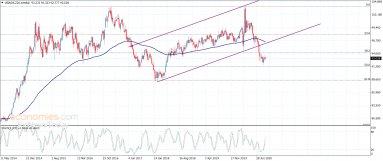 مؤشر الدولار الأمريكي بطيء– تحليل – 16-9-2020