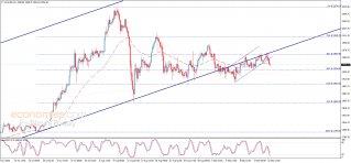 الذهب تحت الضغط السلبي – تحليل - 17-09-2020