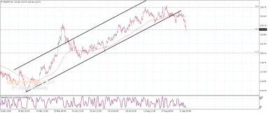 اليورو مقابل الين يسجل الأهداف السلبية- تحليل - 17-9-2020