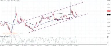 اليورو مقابل النيوزلندي لا يزال صاعد– تحليل – 17-9-2020