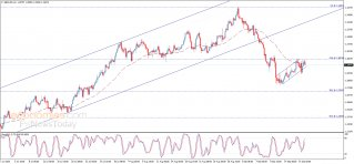 The GBPUSD tests the resistance - Analysis - 18-09-2020