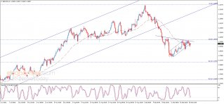 The GBPUSD resumes the decline - Analysis - 21-09-2020