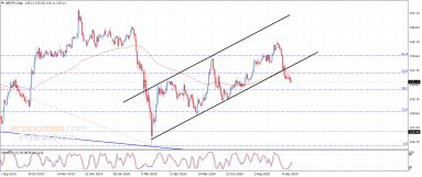The GBPJPY renews the negative attempts – Analysis – 21-9-2020