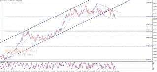 تحديث منتصف اليوم لليورو مقابل الدولار 23-09-2020