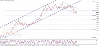 End of day analysis for the EURUSD 28-09-2020