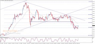 End of day analysis for Gold 28-09-2020