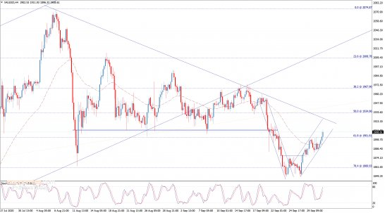 End of day analysis for Gold 01-10-2020