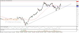 eBay tries to vent off overbought saturation - Analysis - 16-10-2020