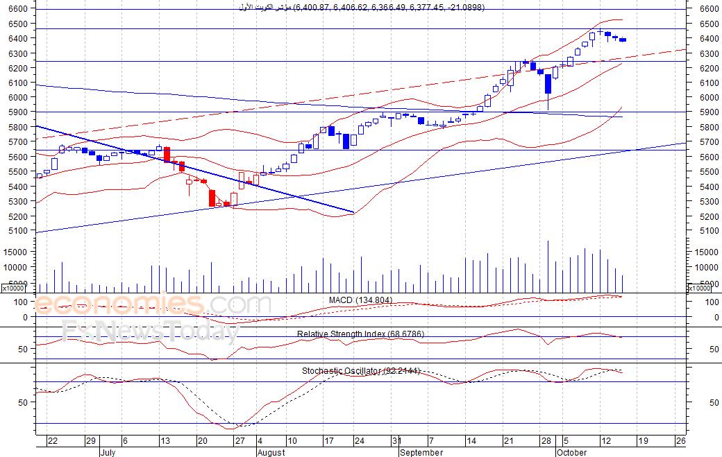 مؤشر الكويت الأول  (BKP) ينخفض لثالث جلسة على التوالي   -تحليل صباحي-  18-10-2020