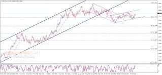 تحديث منتصف اليوم لليورو مقابل الدولار 20-10-2020