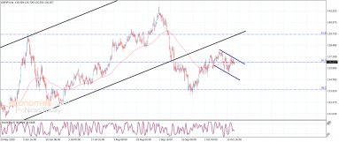 The GBPJPY fluctuates within the bearish channel – Analysis – 21-10-2020