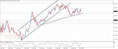 The EURJPY achieves the negative targets – Analysis – 22-10-2020