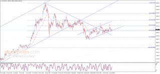 Midday update for Gold 23-10-2020