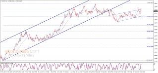 The EURUSD gets negative signals – Analysis - 26-10-2020